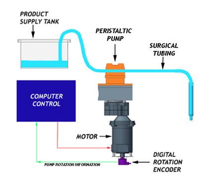 How Peristaltic Filling Machines Work