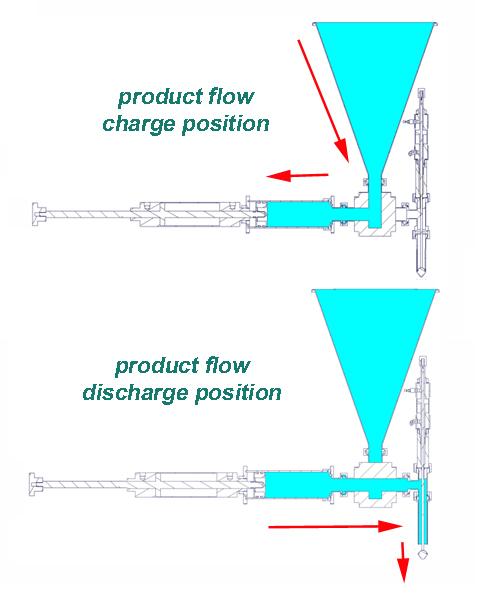 how piston filling machines work